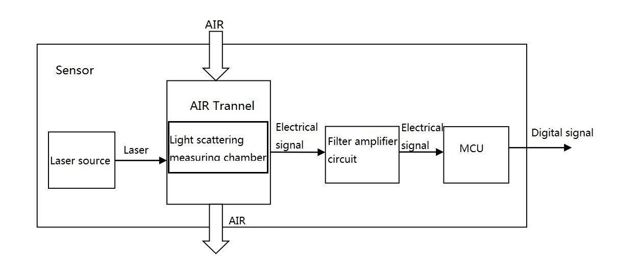 sensor structure diagram