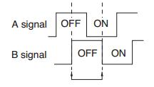 A B Pulse Output