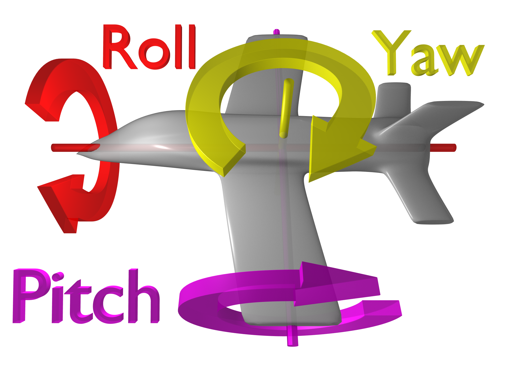 Description of roll-pitch-yaw