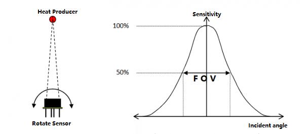 Sensor FOV