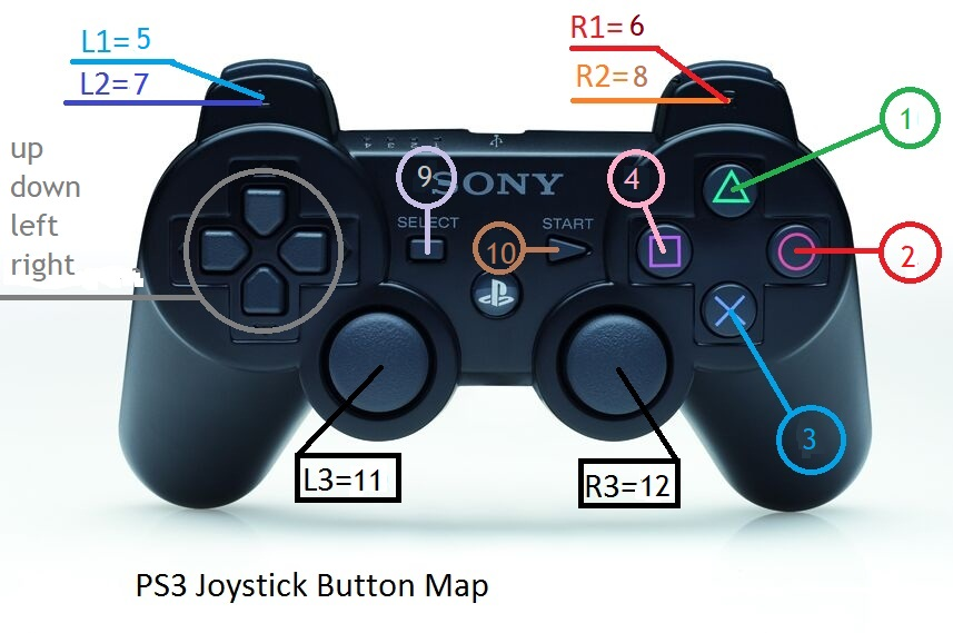 PS3 controller button map