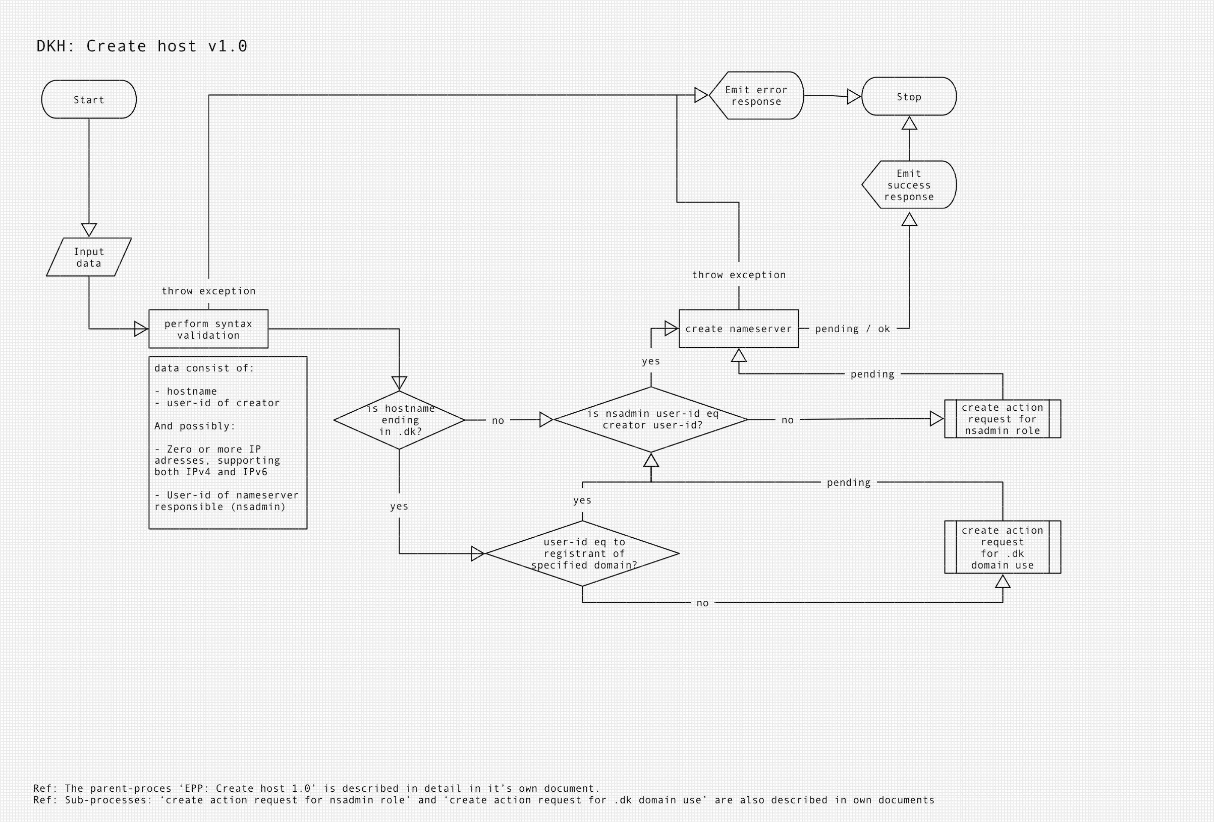 Diagram of DKH create host