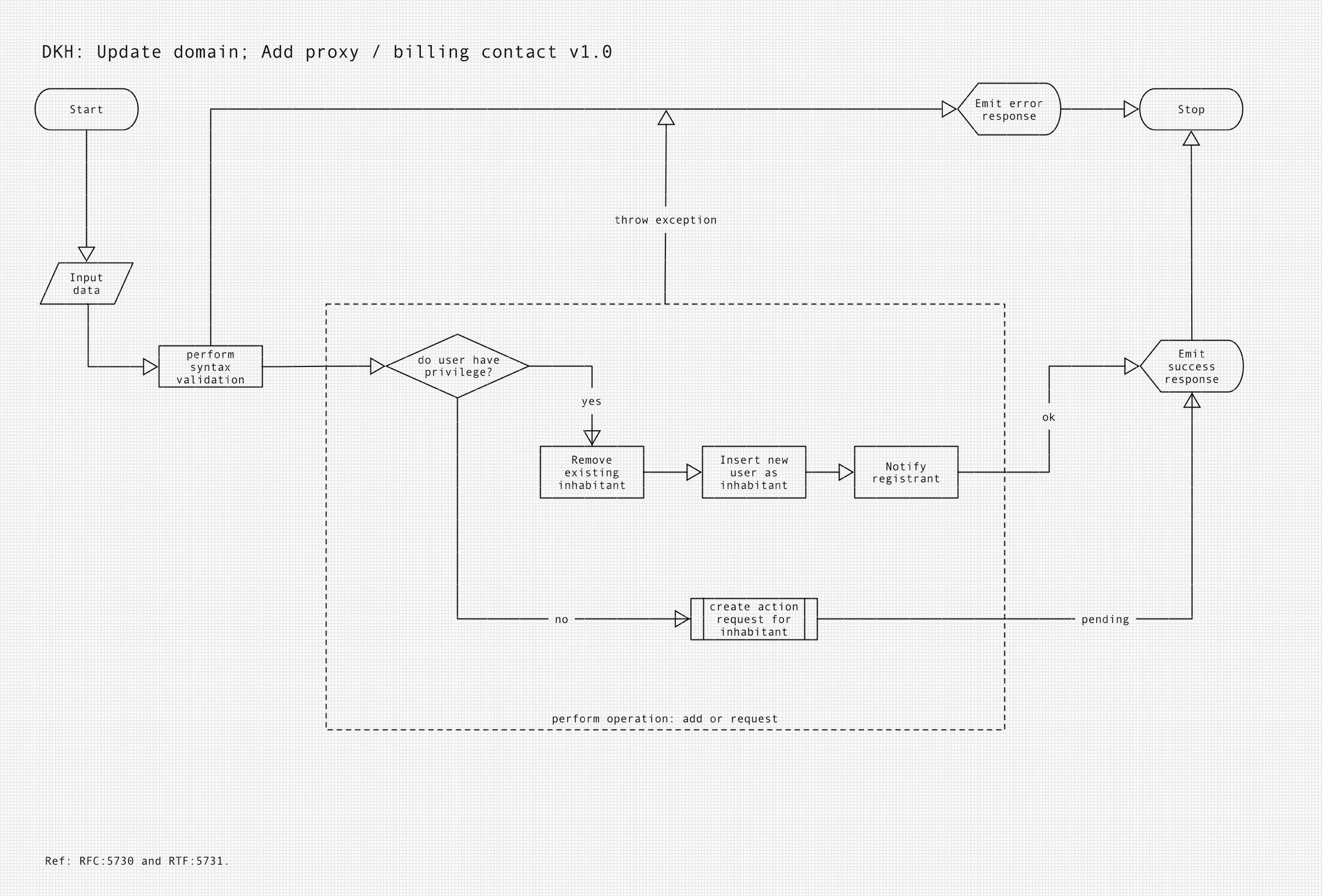 Update domain - Add billing/admin contact sub-process