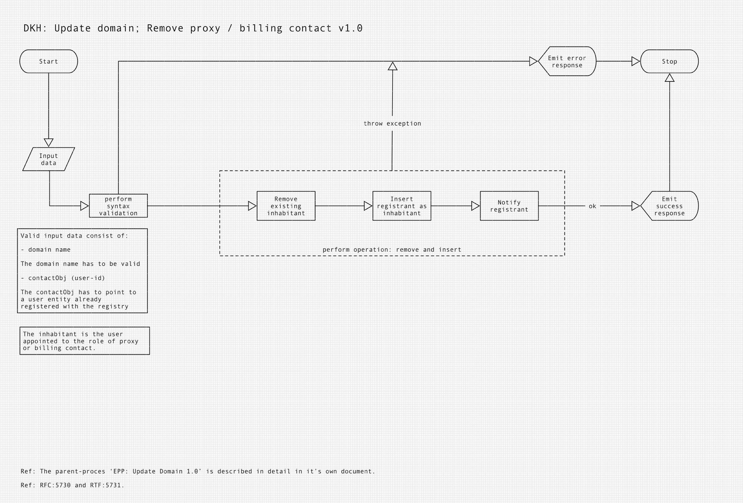 Update domain - Remove billing/admin contact sub-process