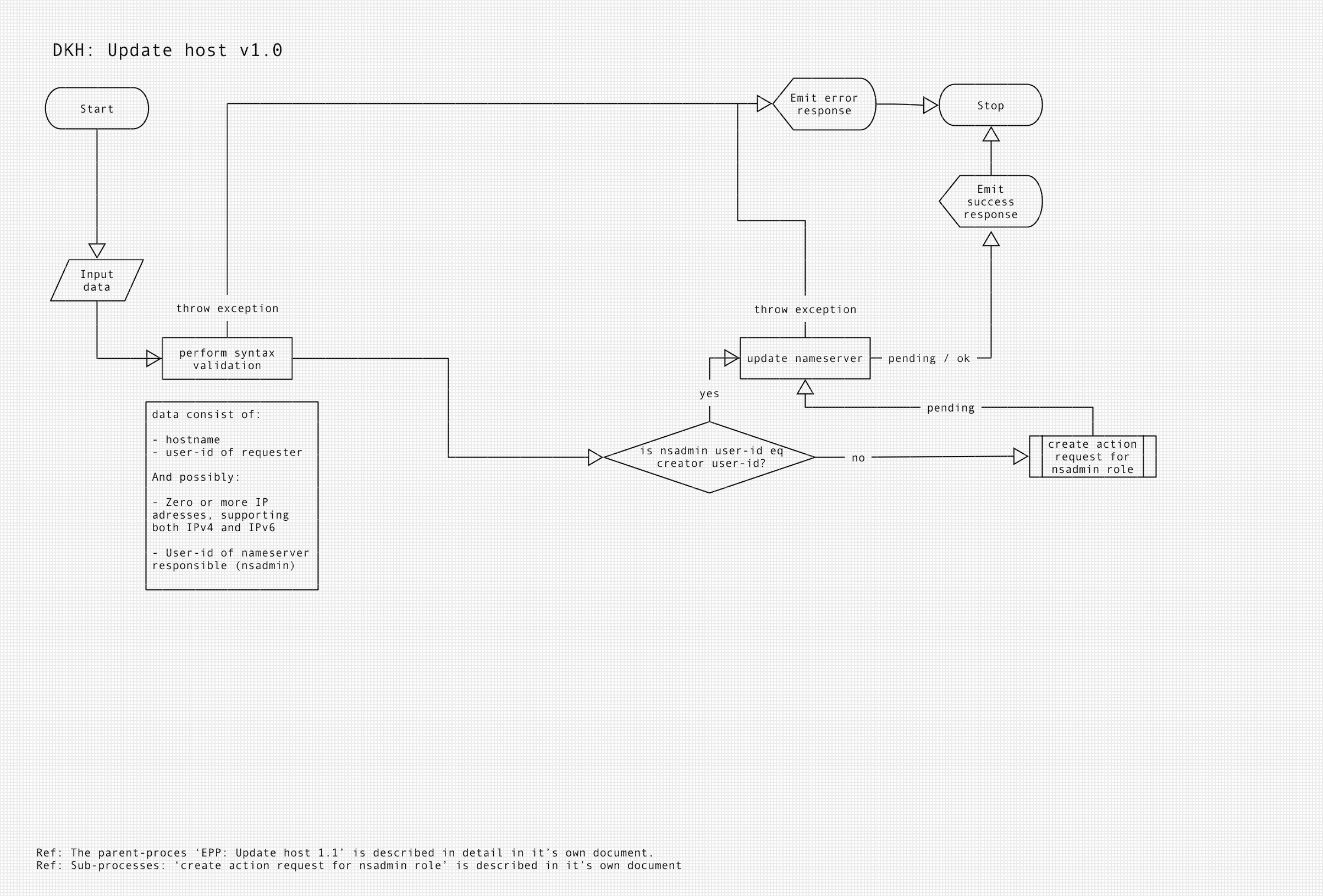 Diagram of DKH update host