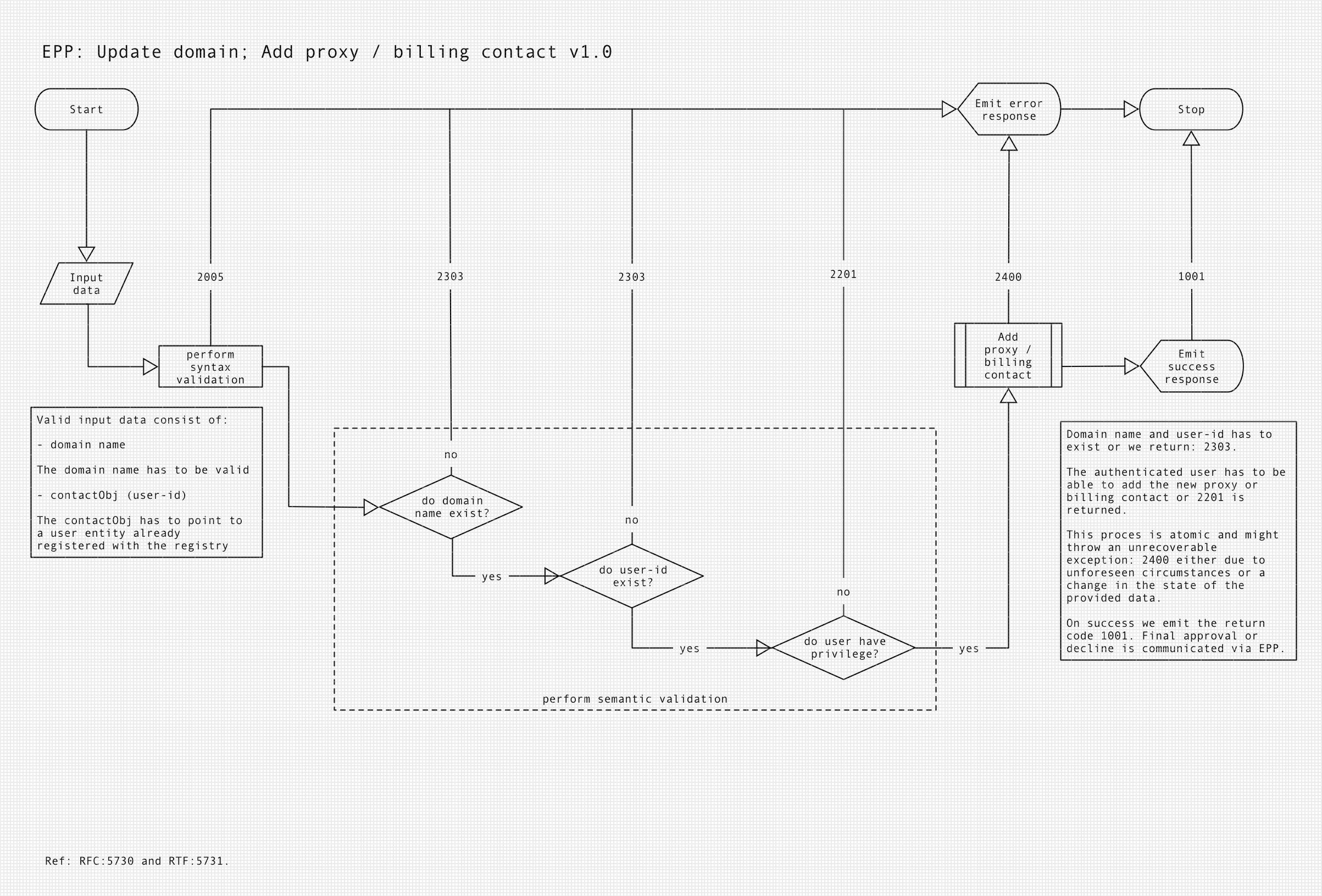 Update domain - Add billing/admin contact