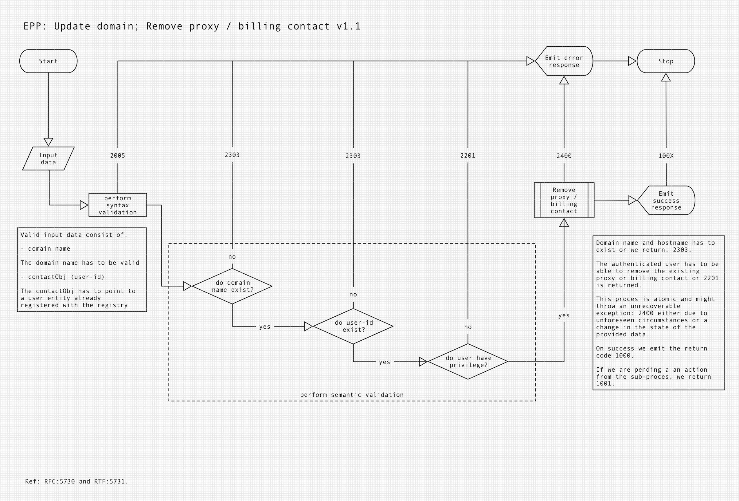 Update domain - Remove billing/admin contact