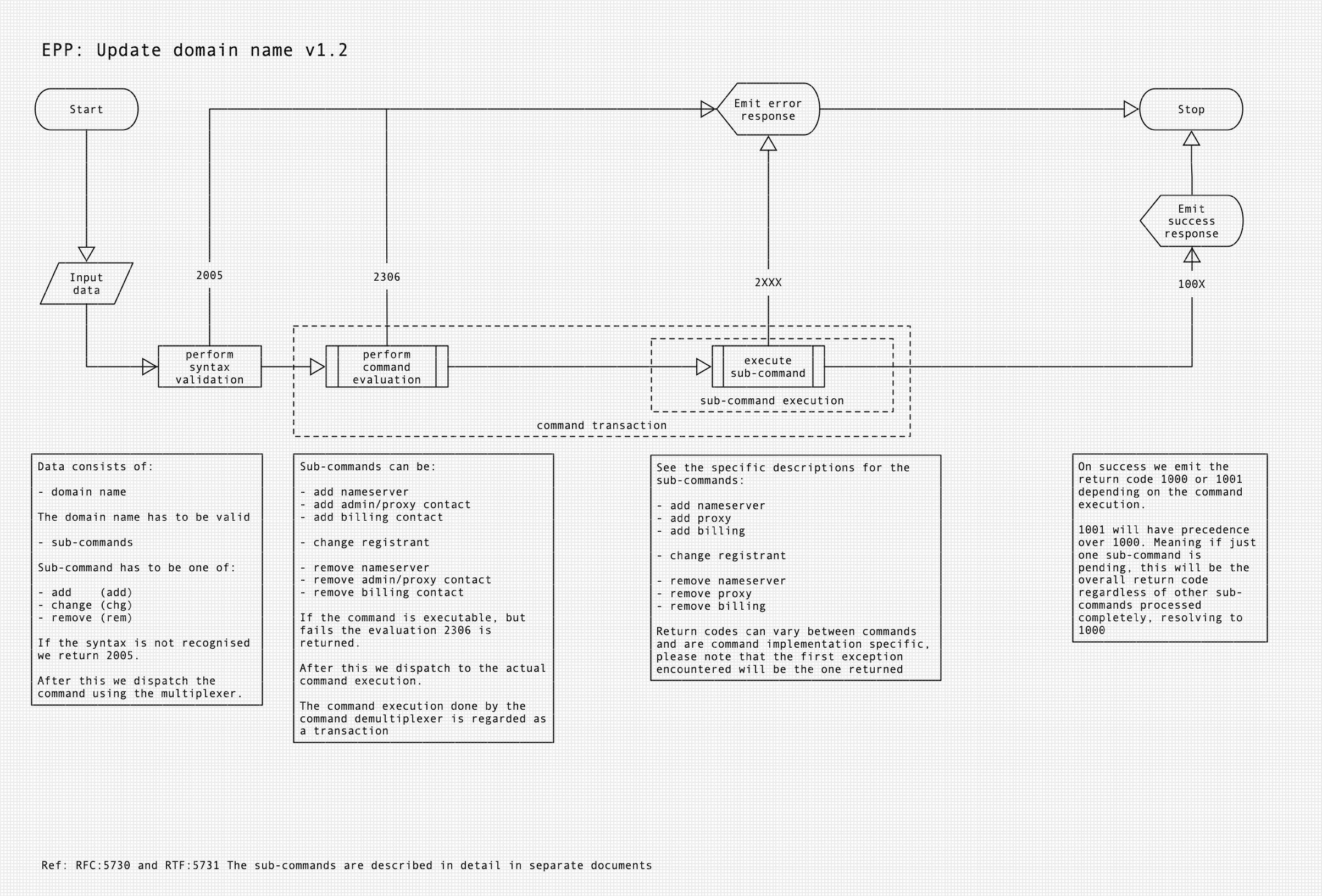 Diagram of EPP process for EPP update domain