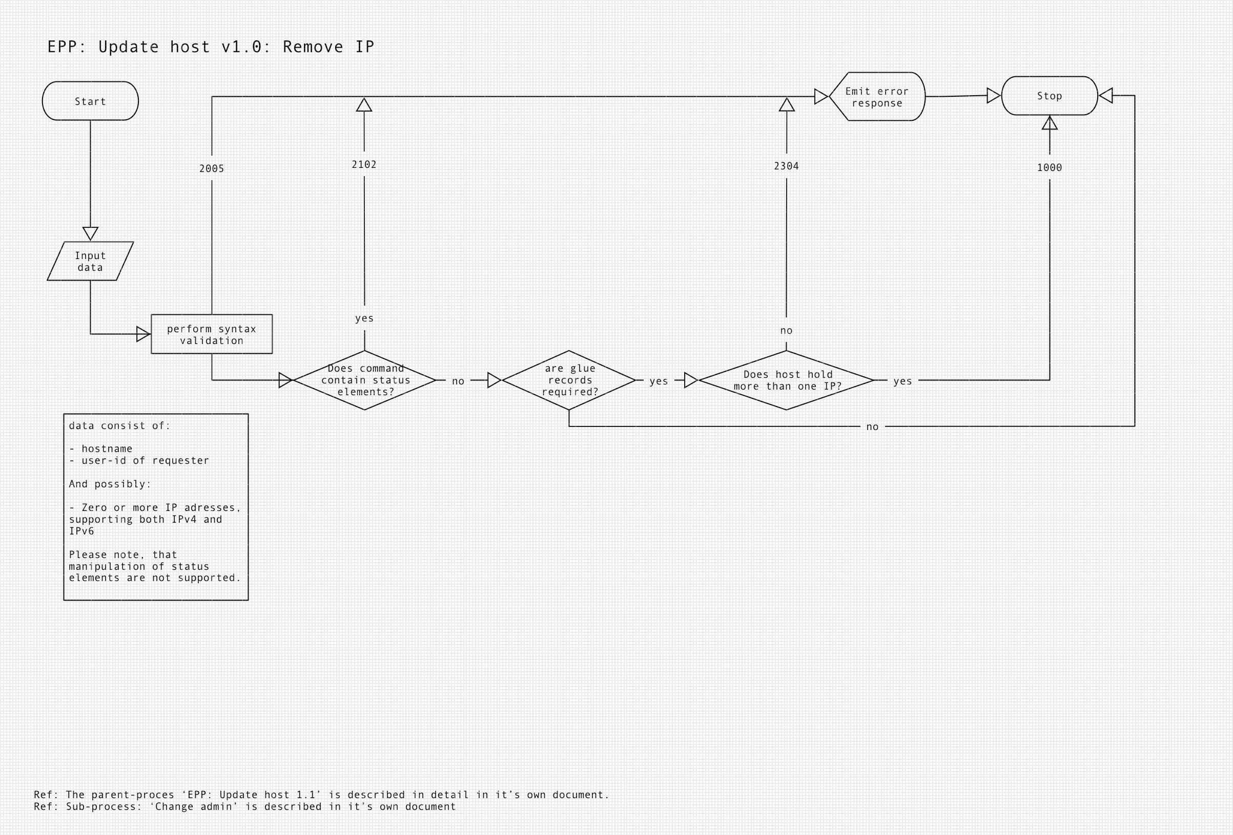 Diagram of EPP update host remove IP