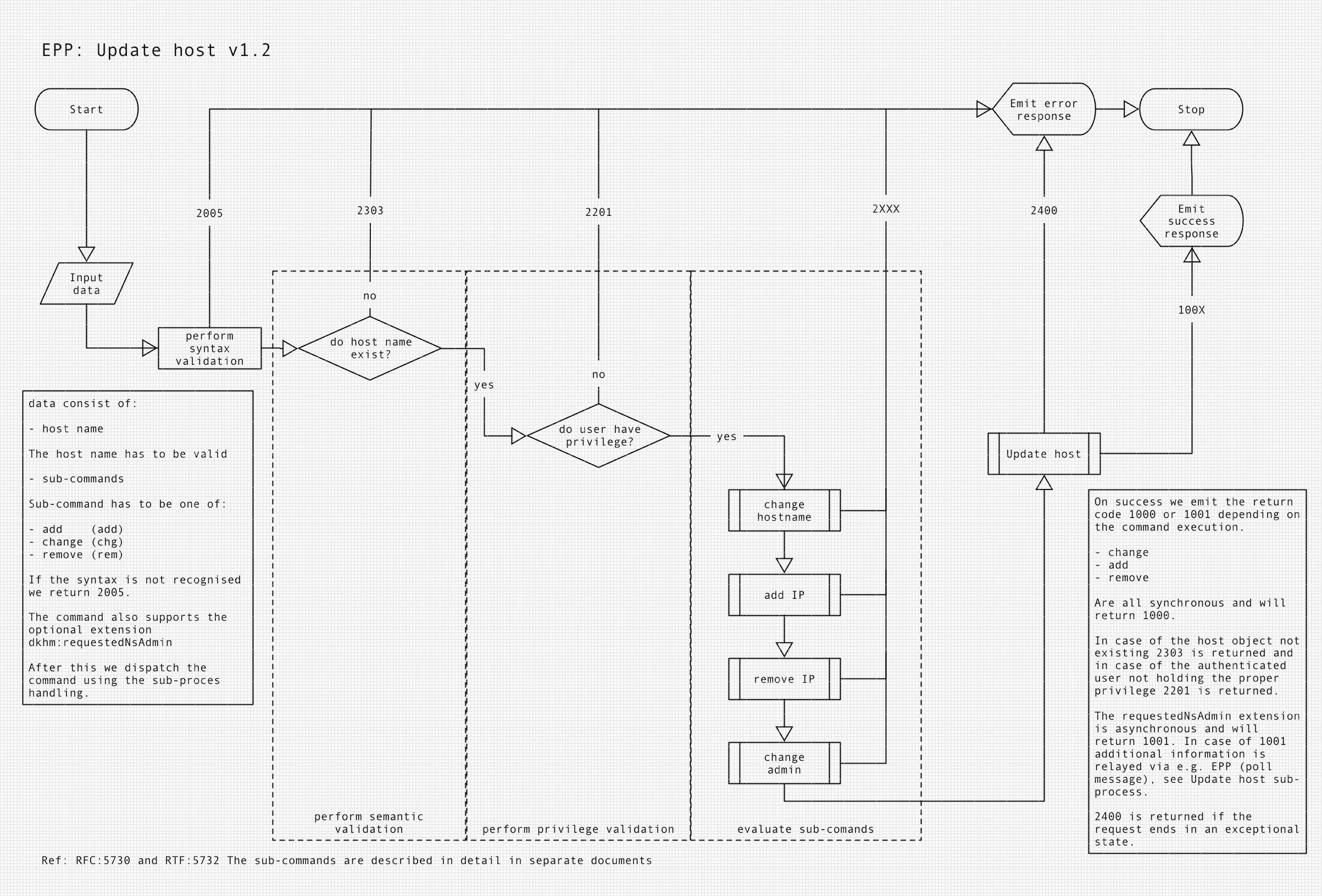 Diagram of EPP update host