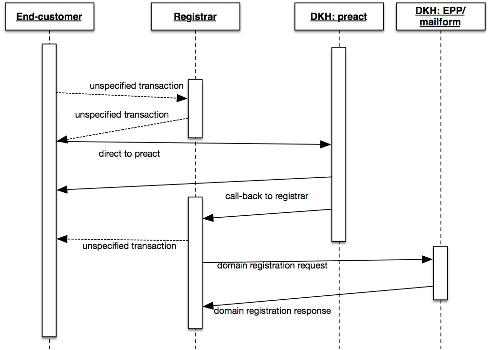 request flow diagram