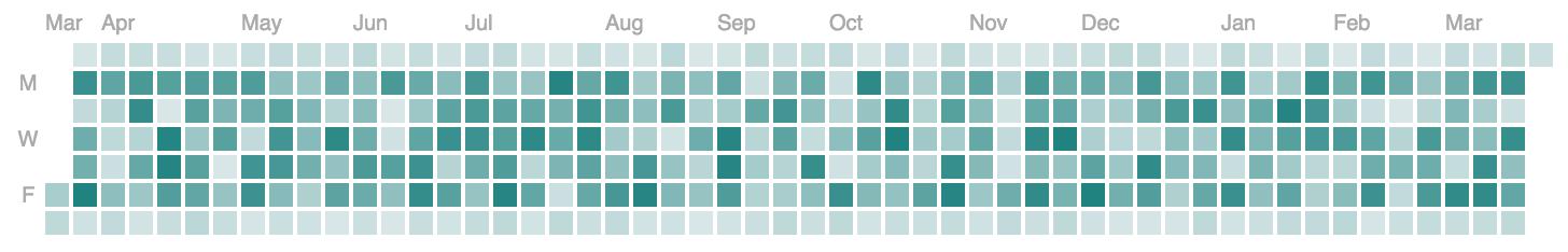 Reusable D3.js Calendar Heatmap chart