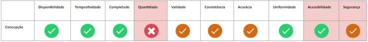 Dimensões de qualidade de dados adaptadas do framework TDQM