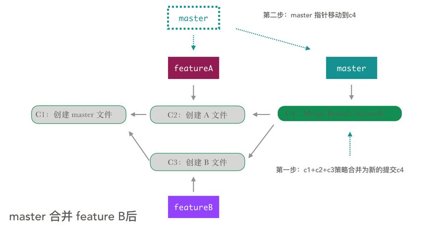 master 合并 featureB
