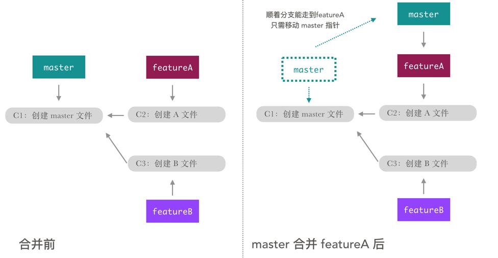 master 合并 featureA