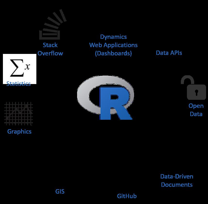 R Ecosystem
