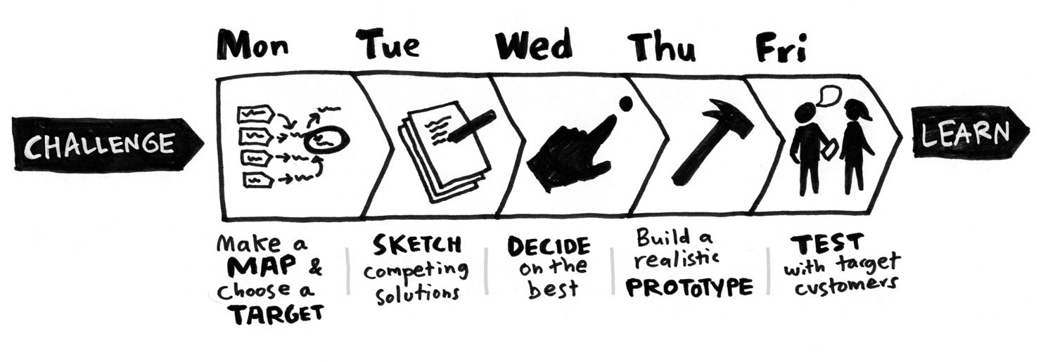 Phases of Design Sprint