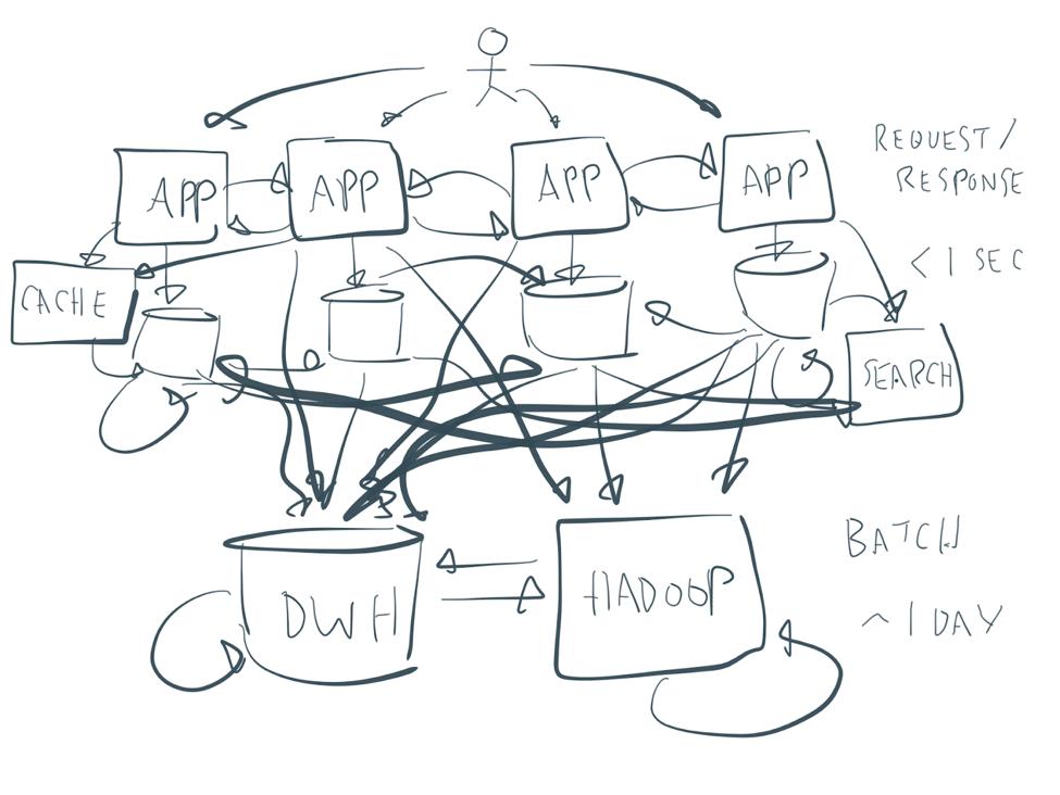 Kafka Microservices Mashup