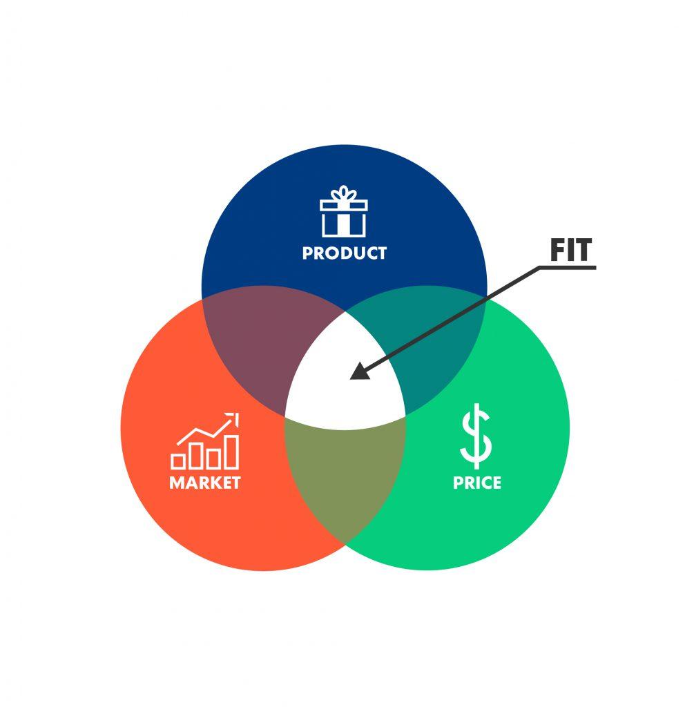 Kết quả hình ảnh cho product-market fit