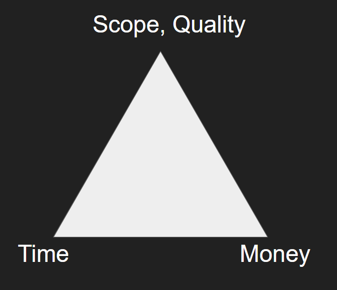 Scope Triangle