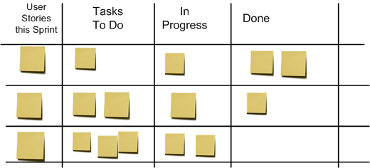 Using A Task Board