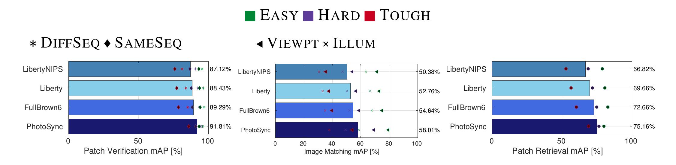 HardNet-Datasets-results