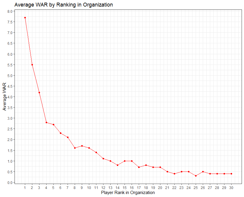 Average WAR by Ranking in Organization.png