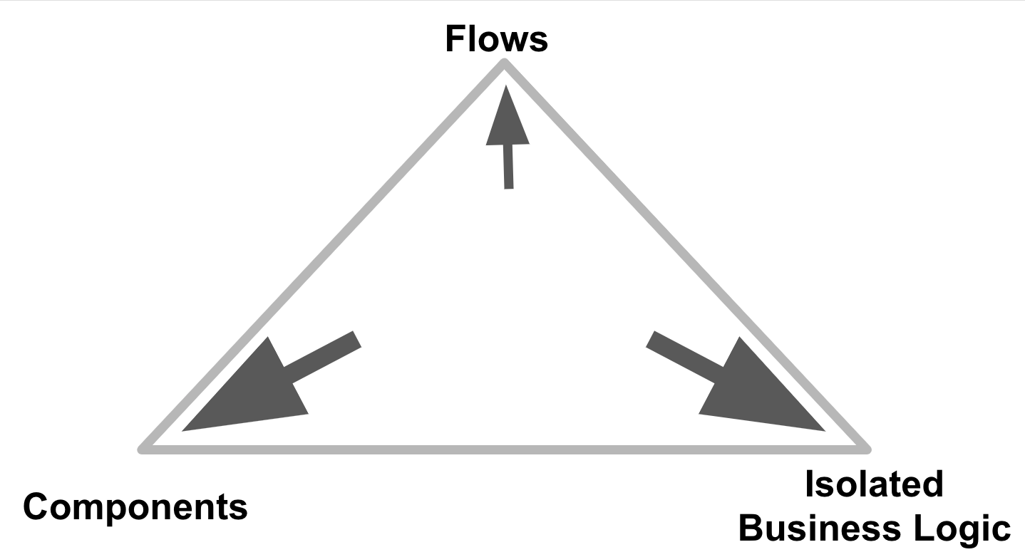 Pyramid with flows at the top and a small arrow pointed to it. Components and isolated business logic are the bottom with larger arrows pointing to them.