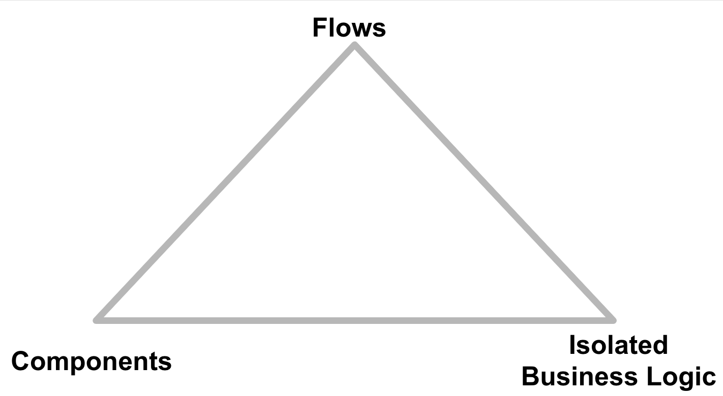 Pyramid with flows at the top, components and isolated business logic at the bottom