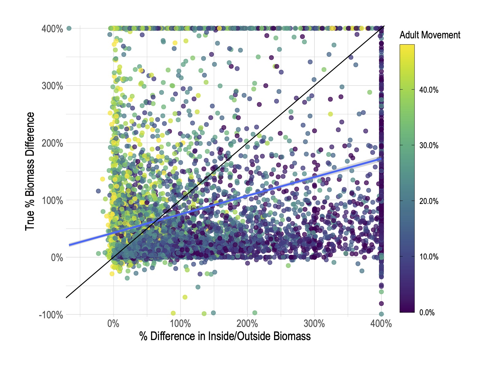 True effect of MPAs on total population biomass (vertical axis) plotted against ratio of biomass inside MPAs relative to outside. Each point is a simulated fishery, and color of the points corresponds to the movement rate of adult fish.