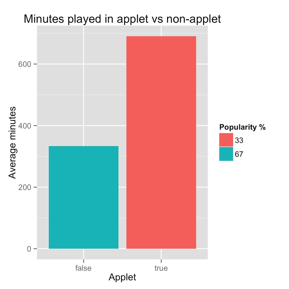 applet minutes