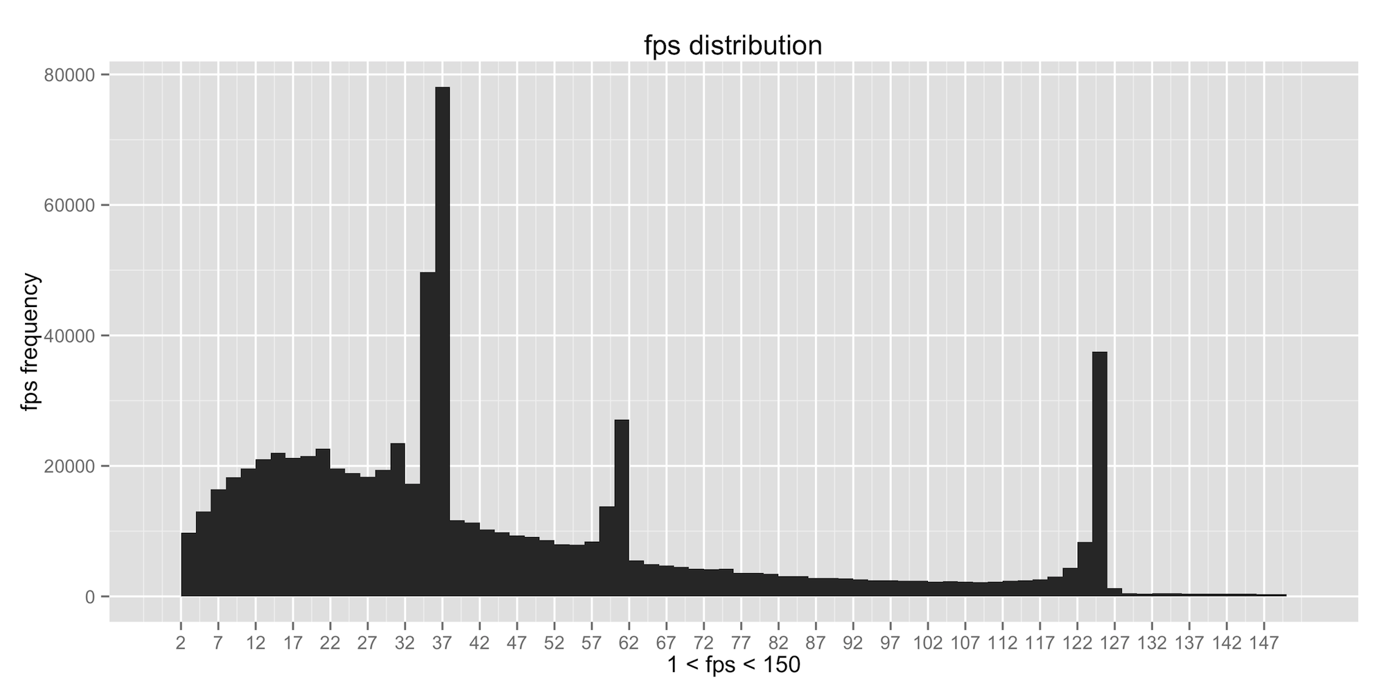 FPS Distribution