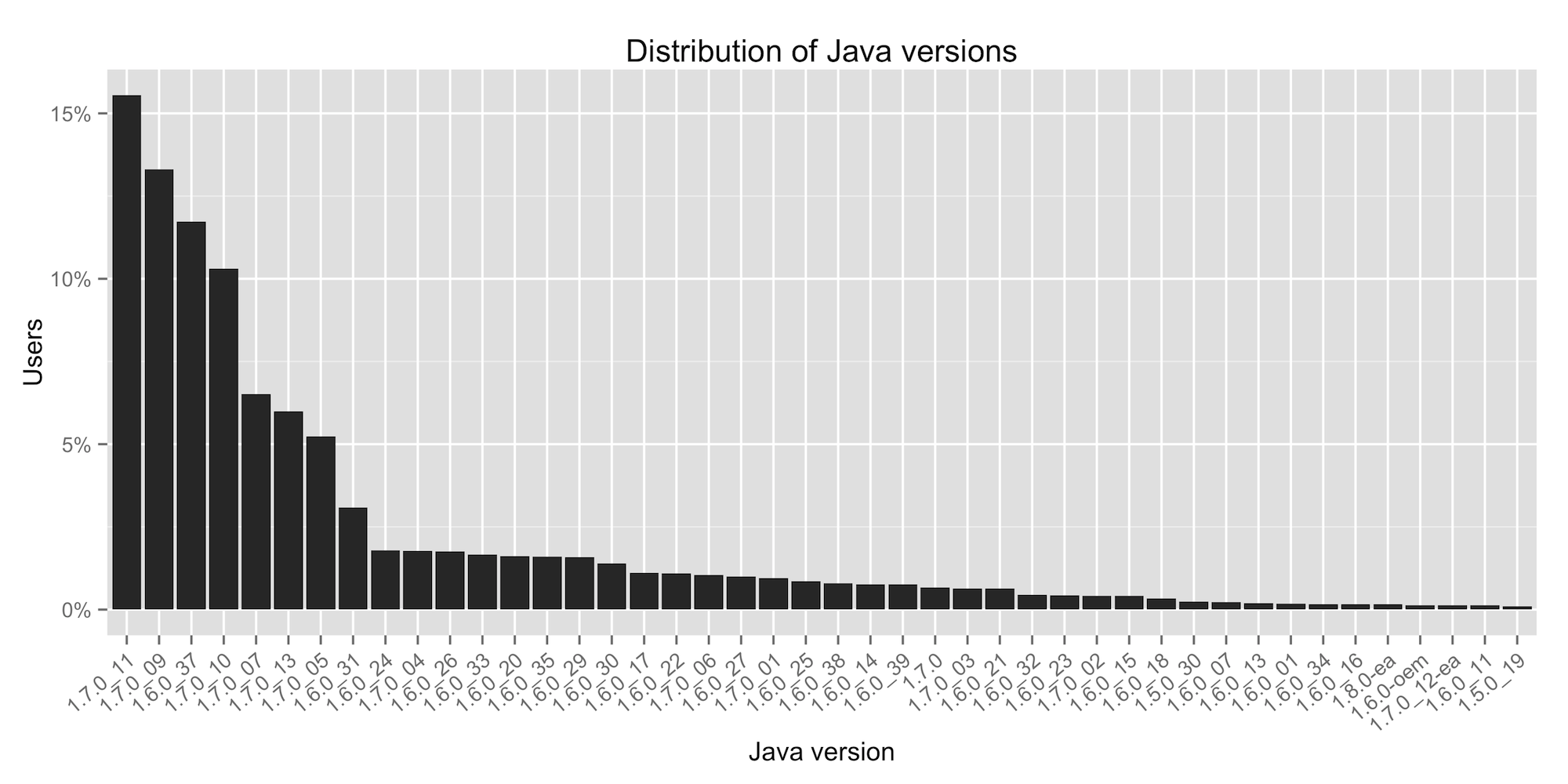 java version popularity, ordered by users