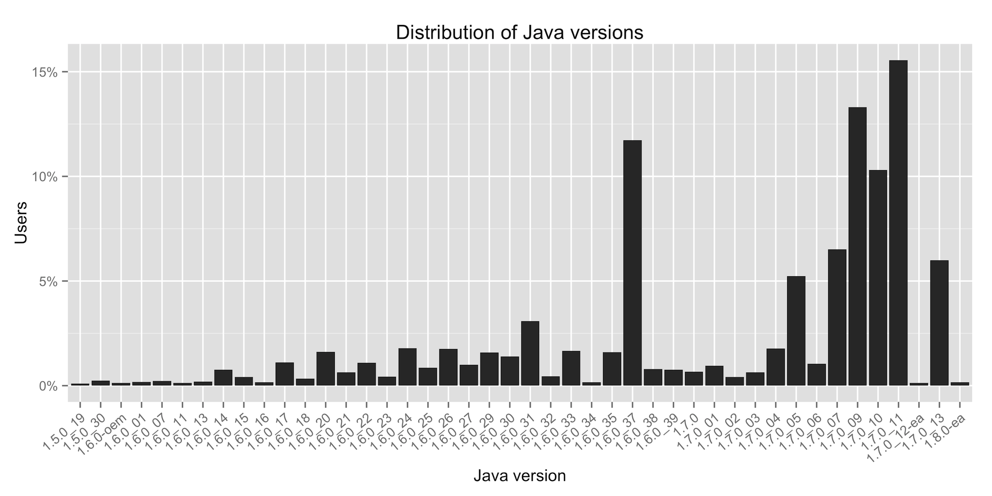 java version popularity, ordered by version number