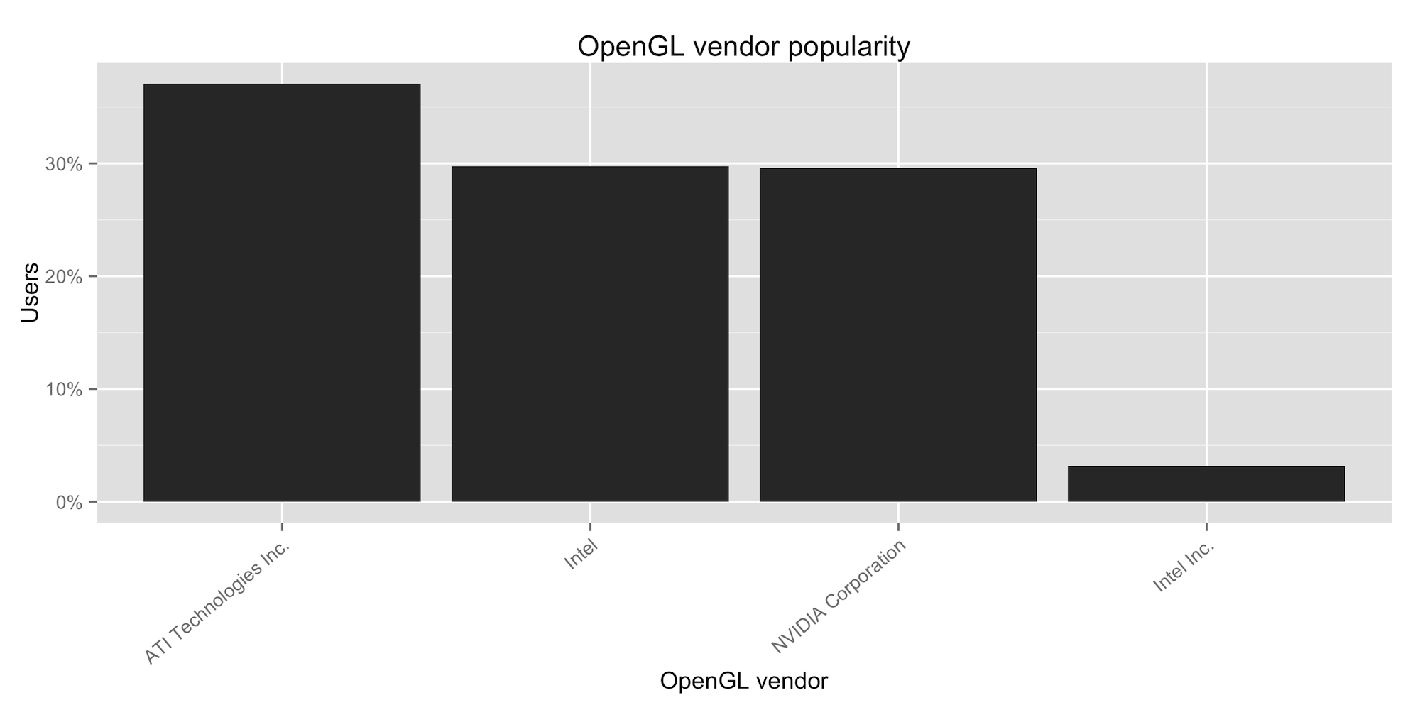 OpenGL vendor popularity