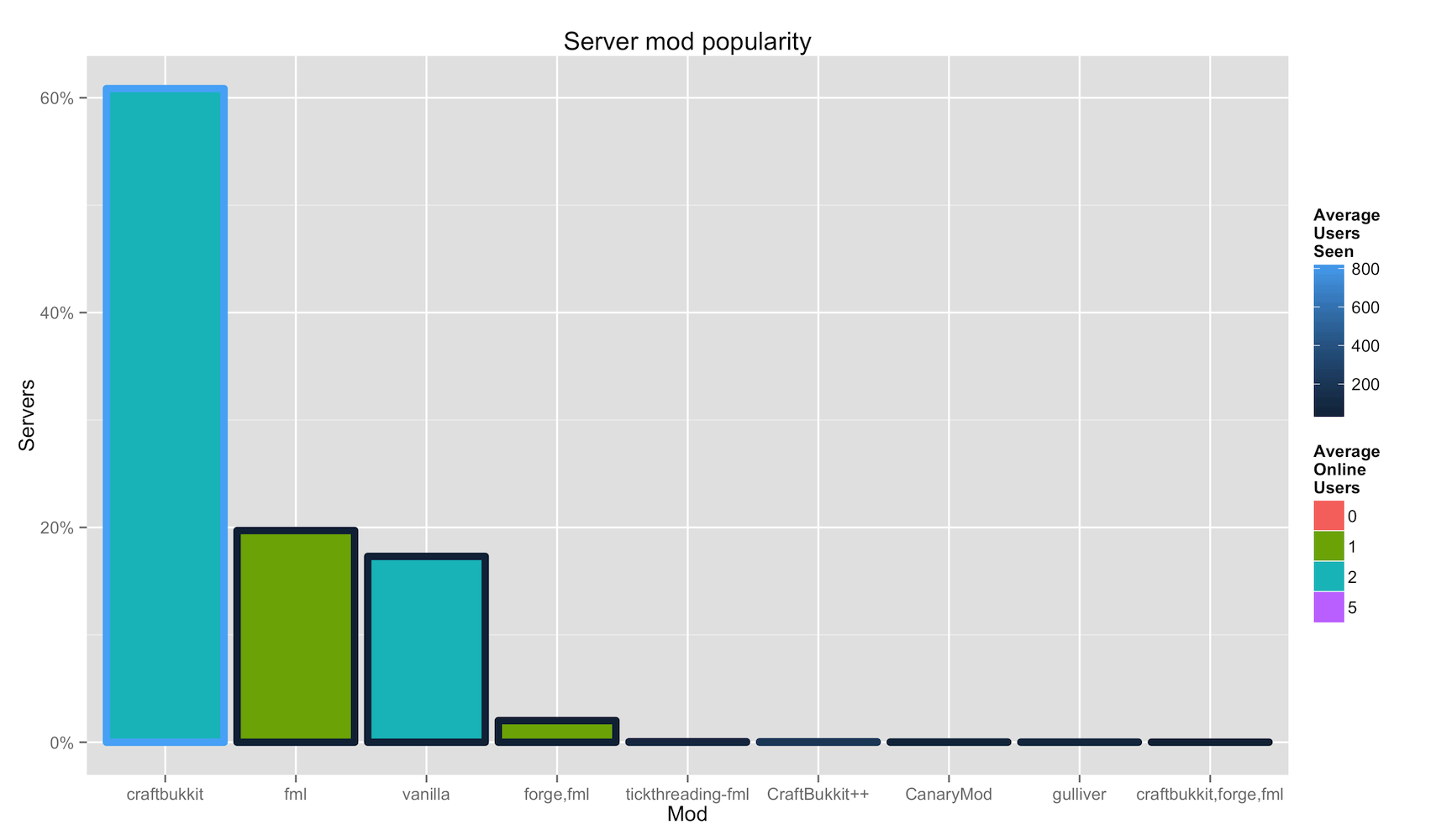server mod popularity