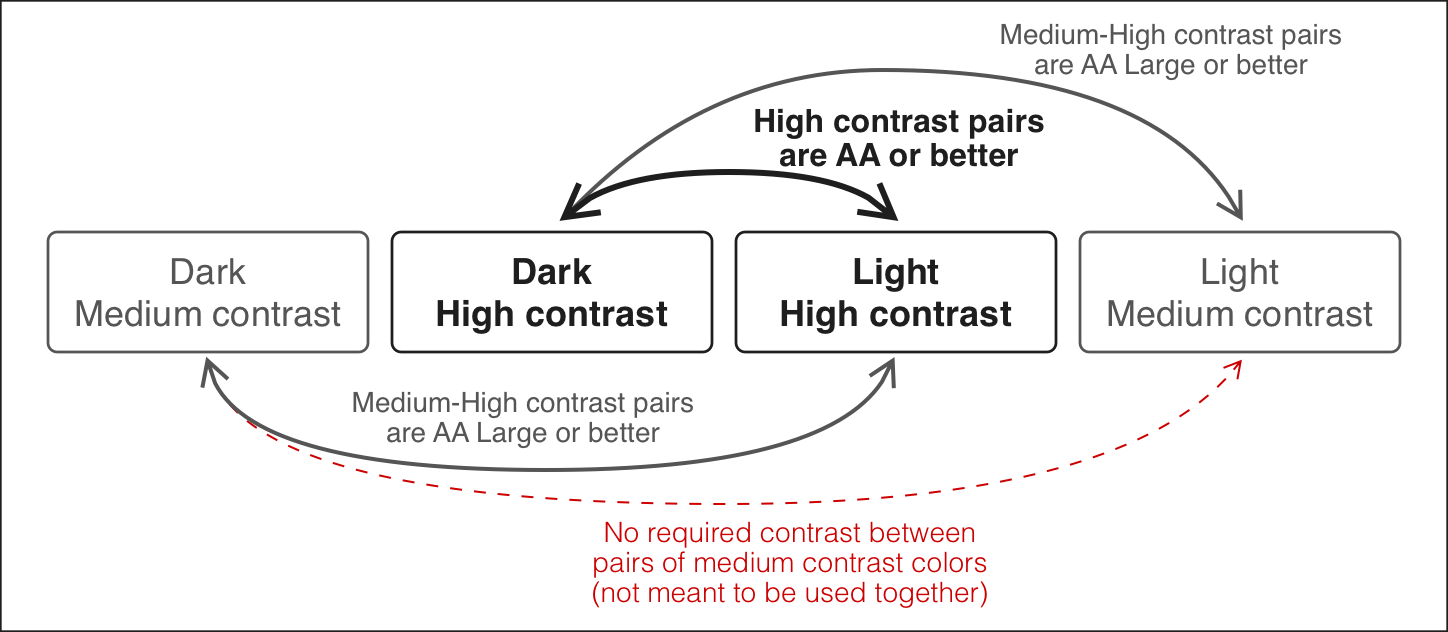 alt Diagram illustrating the contrast values between each group of colors. This is explained in the next paragraph.