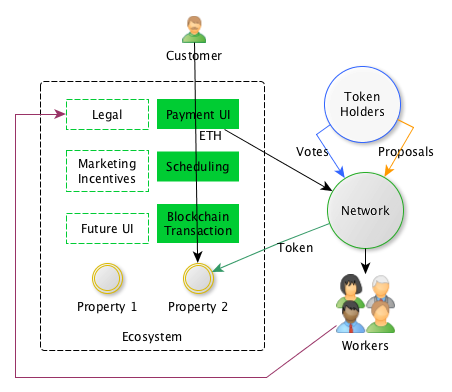 Token Sale Diagram
