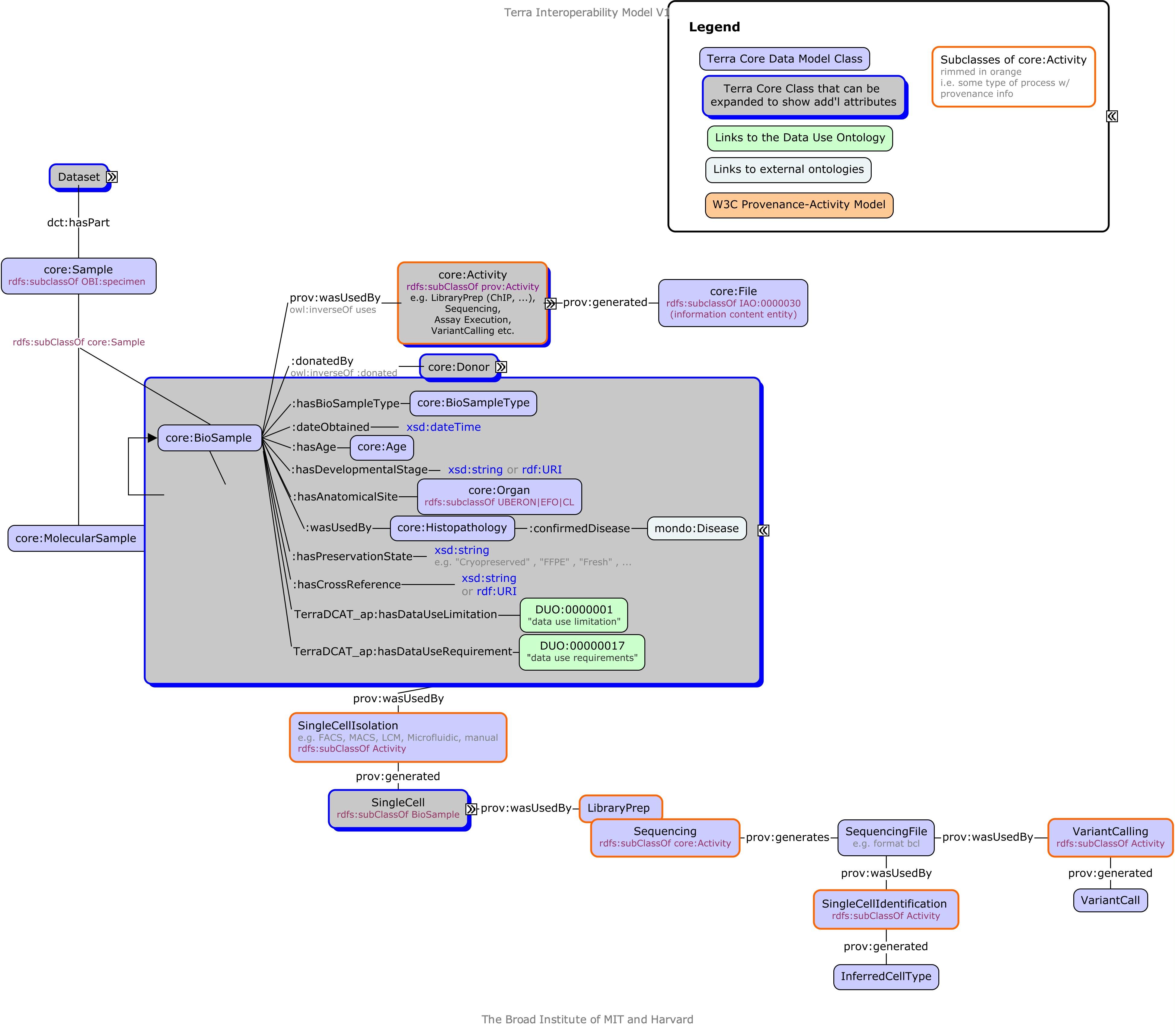 Figure - Terra Interoperability Model Overview Draft