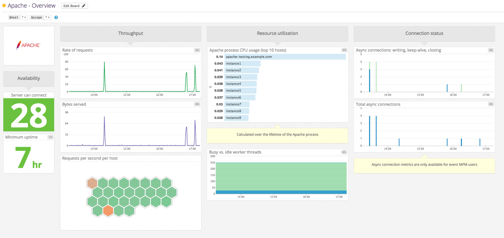 Apache Dashboard