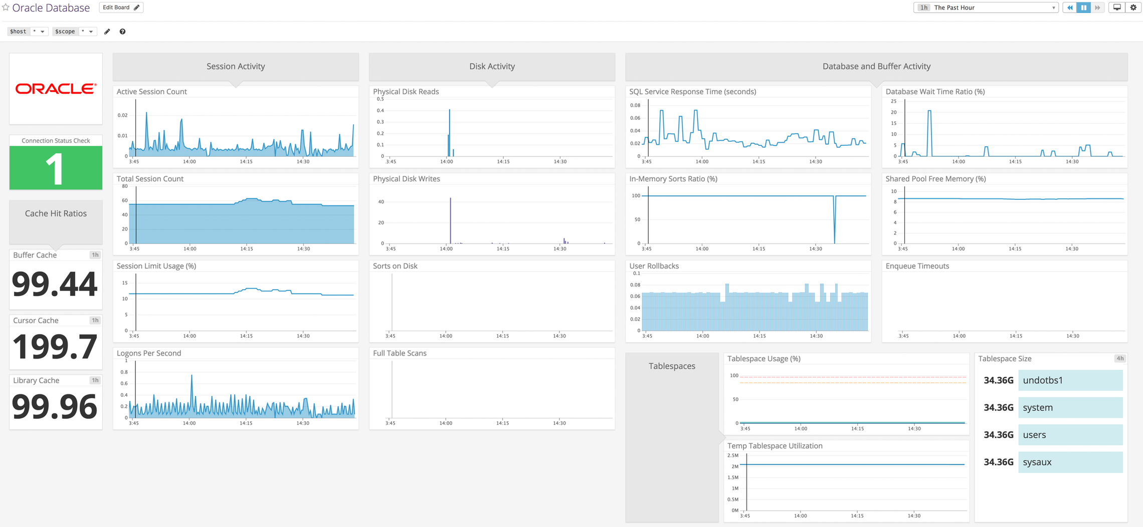 Oracle Dashboard