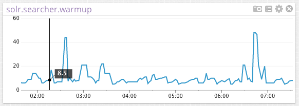 Solr Graph