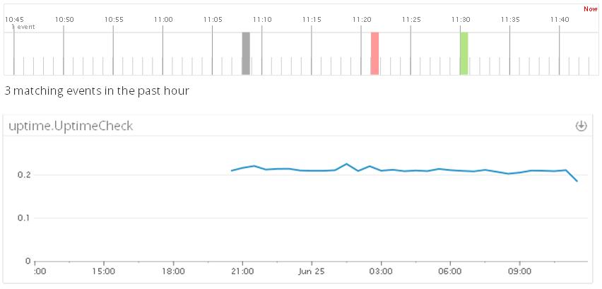 Uptime.com Graph