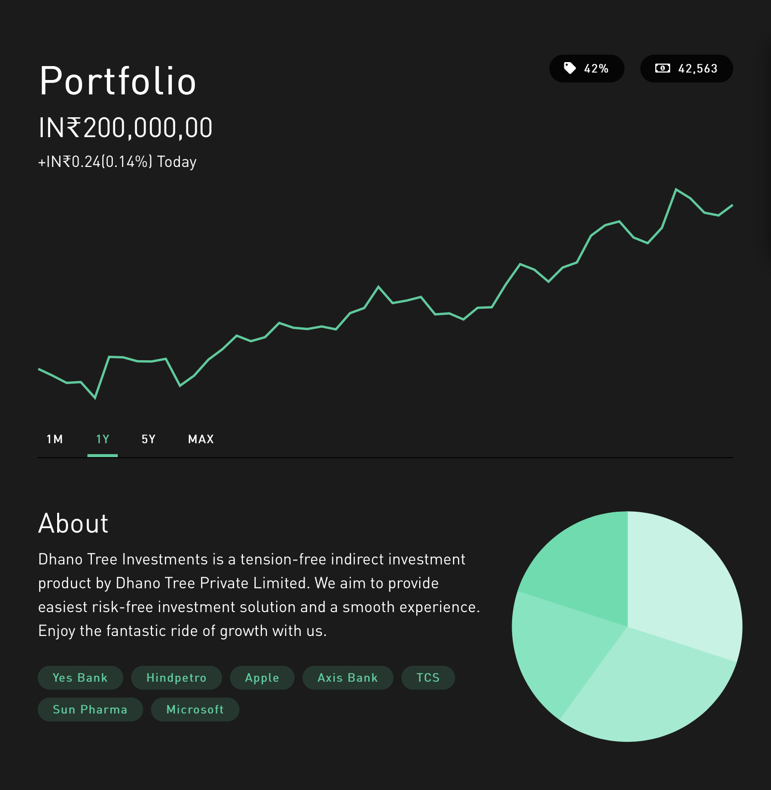 Investr Portfolio Service