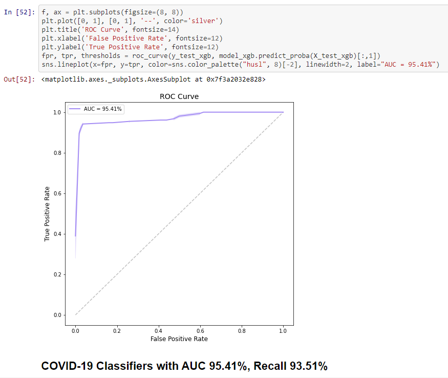 COVID-19 Diagnostics v2 with various classifiers (AUC 95.41%, Recall 93.51%)