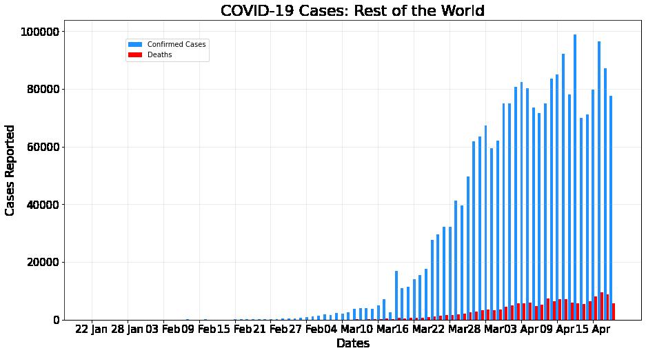 COVID-19 Analysis, Visualization, Comparison and Predictions