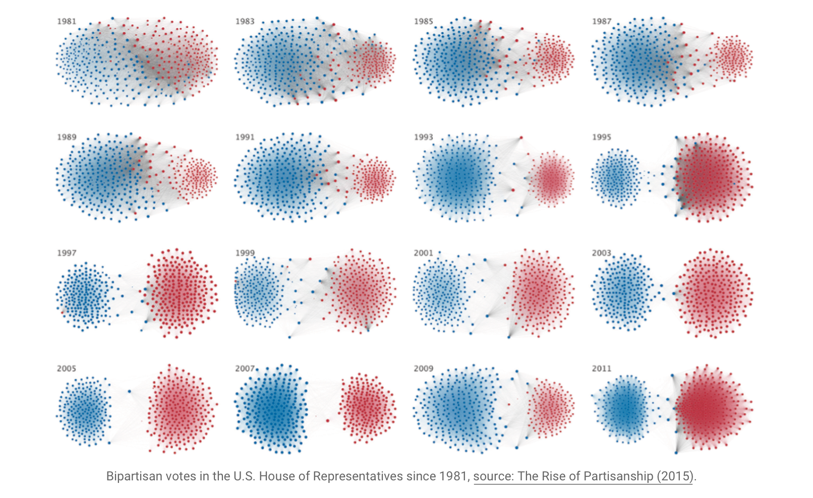 Bipartisan votes in the U.S. House of Representatives since 1981, source: The Rise of Partisanship (2015).