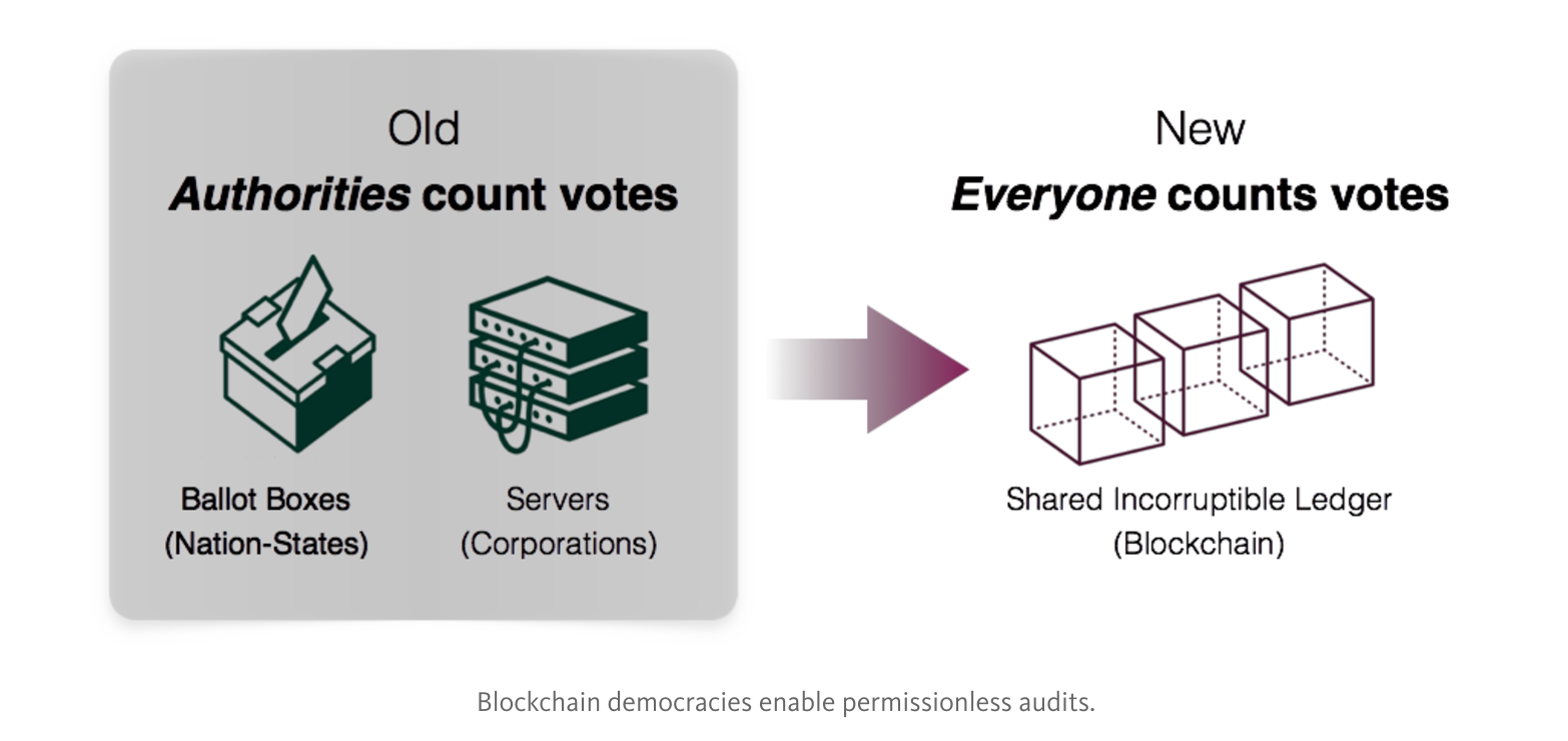 Blockchain democracies enable permissionless audits.