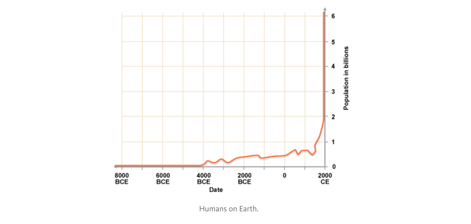 Humans on Earth.