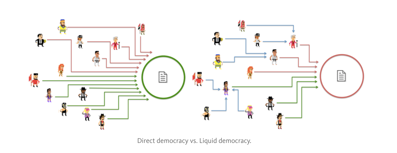 Direct democracy vs. Liquid Democracy.